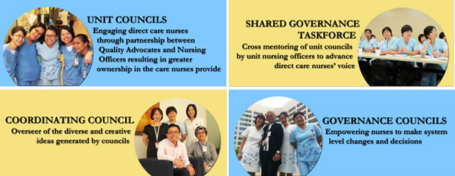 Shared-Governance